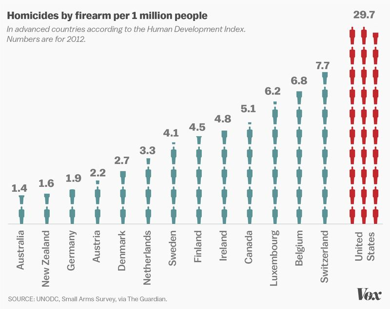 gun homicides developed countries