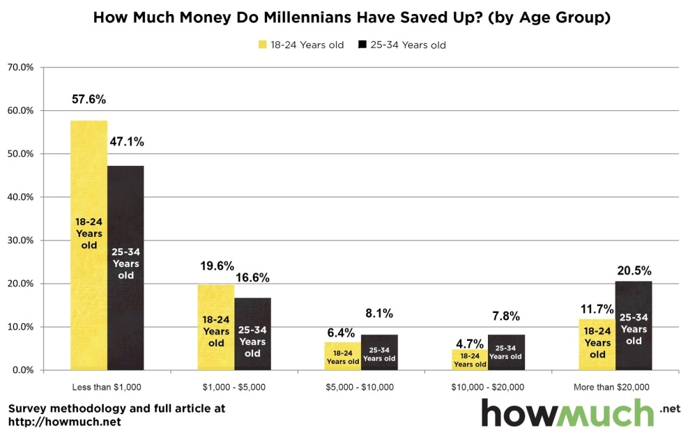 age-group-millenials-savings-e313