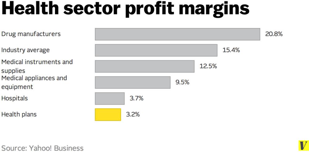 health sector profit margins